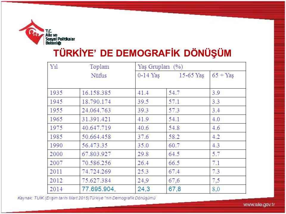 Yıl Toplam Nüfus Yaş Grupları (%) 0-14 Yaş 15-65 Yaş 65 + Yaş 1935