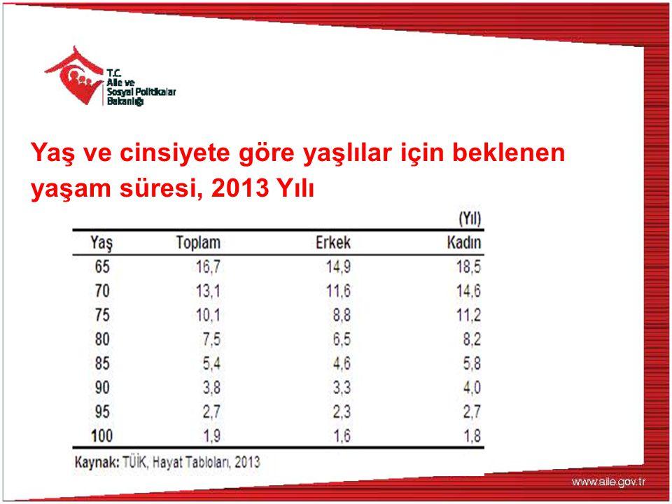 Yaş ve cinsiyete göre yaşlılar için beklenen yaşam süresi, 2013 Yılı
