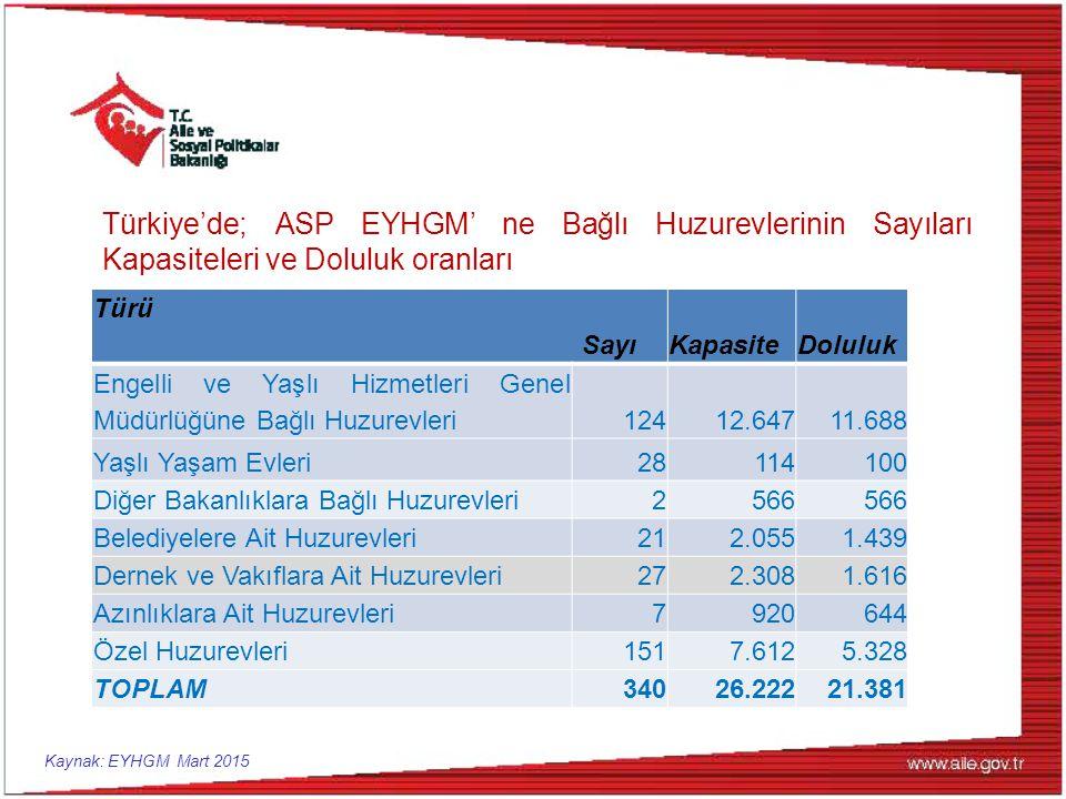 Türkiye'de; ASP EYHGM' ne Bağlı Huzurevlerinin Sayıları Kapasiteleri ve Doluluk oranları