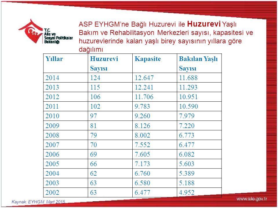 ASP EYHGM'ne Bağlı Huzurevi ile Huzurevi Yaşlı Bakım ve Rehabilitasyon Merkezleri sayısı, kapasitesi ve huzurevlerinde kalan yaşlı birey sayısının yıllara göre dağılımı