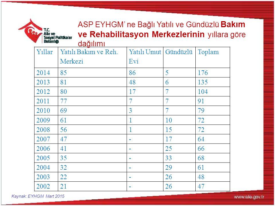 ASP EYHGM' ne Bağlı Yatılı ve Gündüzlü Bakım ve Rehabilitasyon Merkezlerinin yıllara göre dağılımı