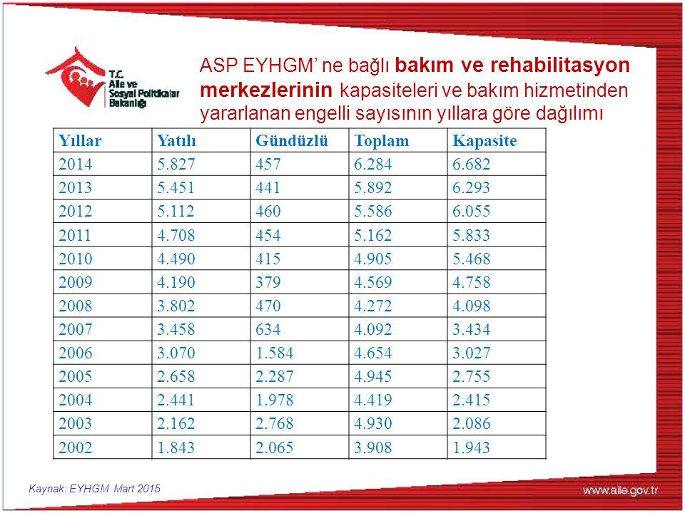 ASP EYHGM' ne bağlı bakım ve rehabilitasyon merkezlerinin kapasiteleri ve bakım hizmetinden yararlanan engelli sayısının yıllara göre dağılımı