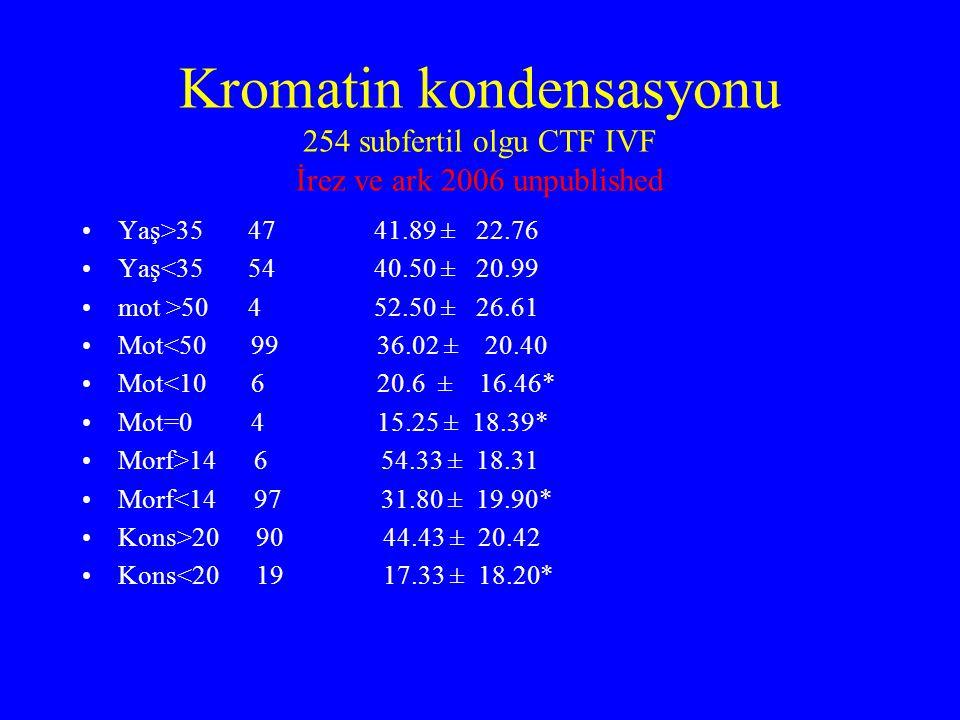 Kromatin kondensasyonu 254 subfertil olgu CTF IVF İrez ve ark 2006 unpublished