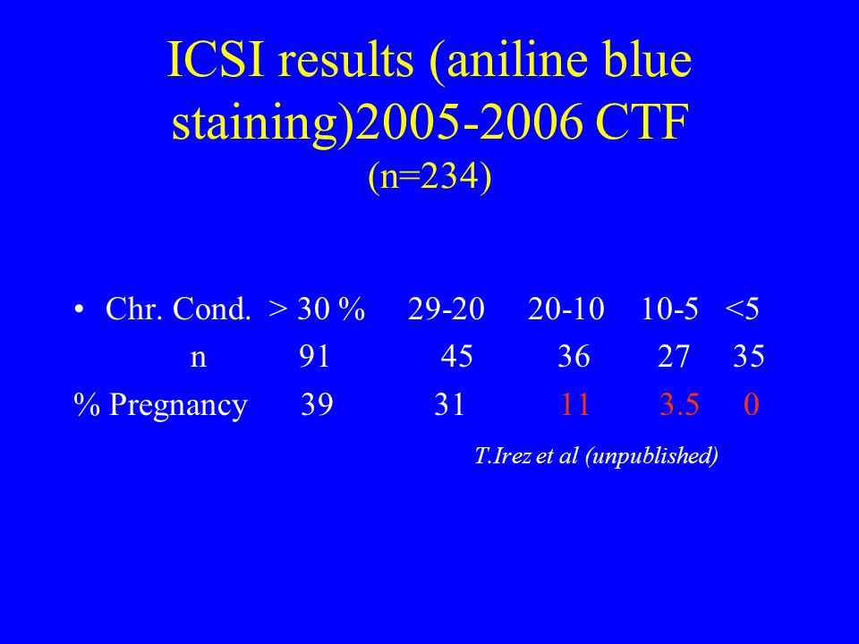 ICSI results (aniline blue staining)2005-2006 CTF (n=234)
