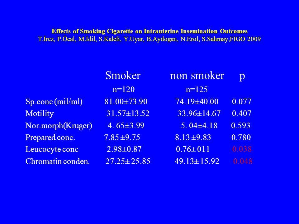 Smoker non smoker p n=120 n=125