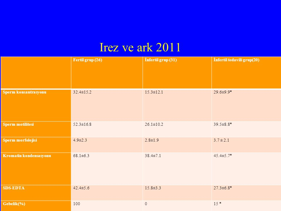 Irez ve ark 2011 Fertil grup (26) İnfertil grup (31)