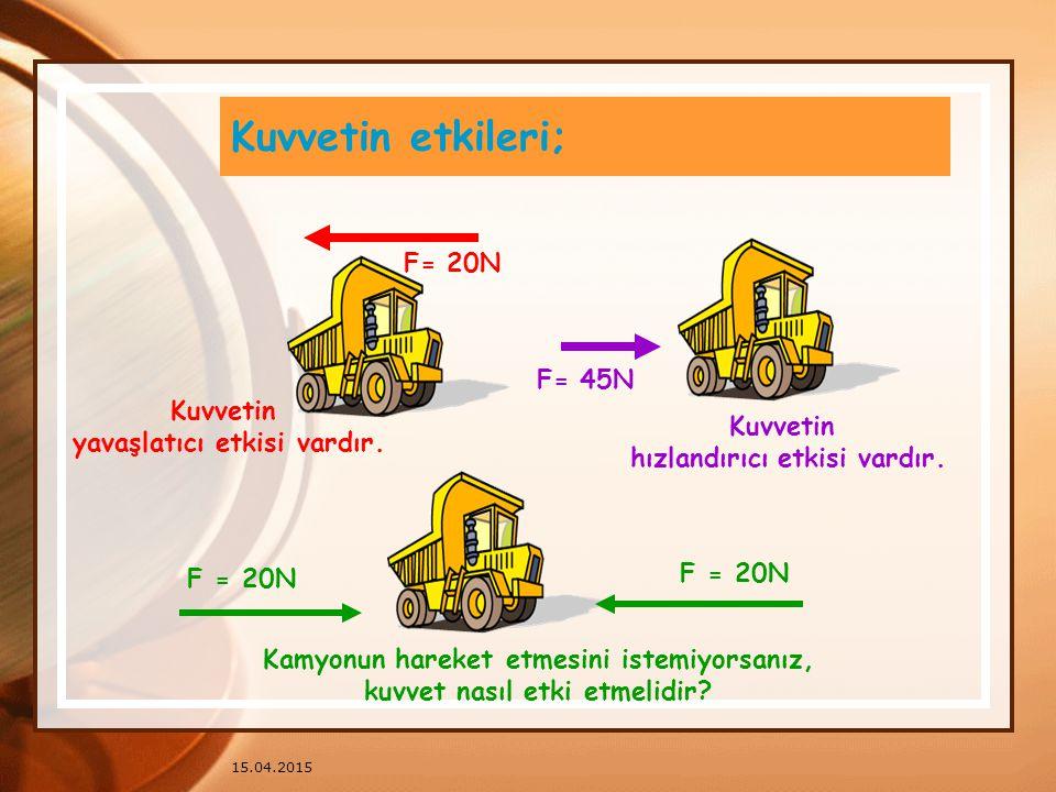 Kuvvetin etkileri; F= 20N F= 45N Kuvvetin yavaşlatıcı etkisi vardır.