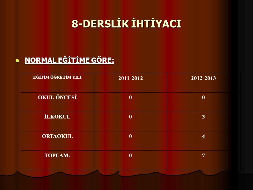 8-DERSLİK İHTİYACI NORMAL EĞİTİME GÖRE: 2011-2012 2012-2013