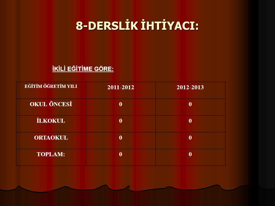 8-DERSLİK İHTİYACI: İKİLİ EĞİTİME GÖRE: 2011-2012 2012-2013