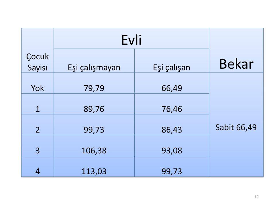 Evli Bekar Çocuk Sayısı Eşi çalışmayan Eşi çalışan Yok 79,79 66,49