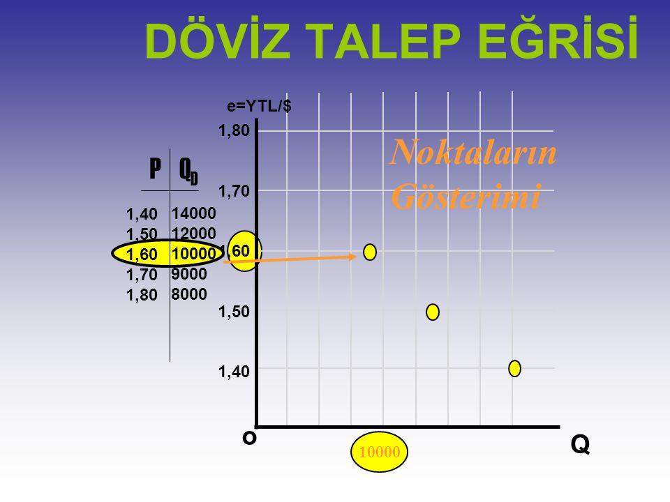 DÖVİZ TALEP EĞRİSİ Noktaların Gösterimi P QD o Q e=YTL/$ 1,80 1,70
