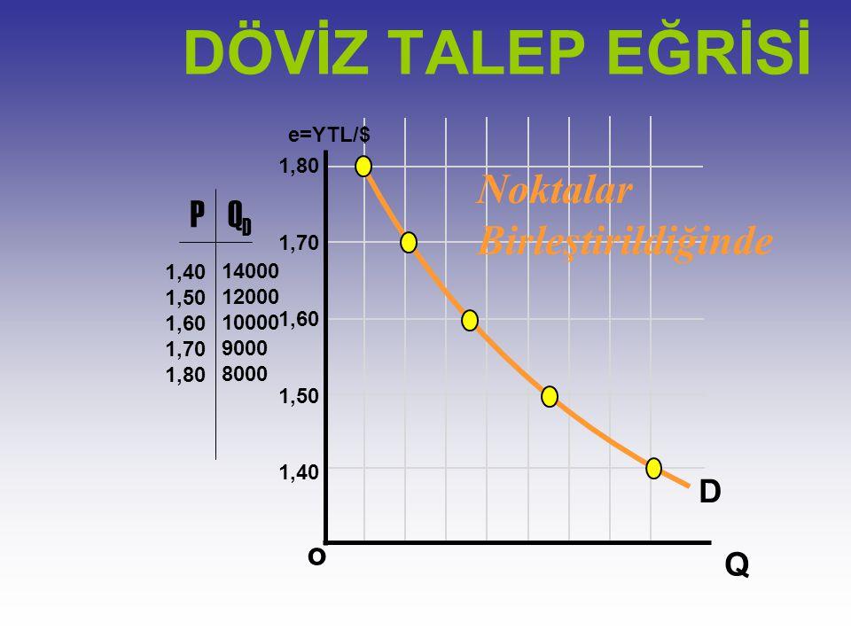 DÖVİZ TALEP EĞRİSİ Noktalar Birleştirildiğinde P QD D o Q e=YTL/$ 1,80