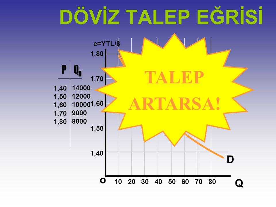 DÖVİZ TALEP EĞRİSİ TALEP ARTARSA! P QD D o Q e=YTL/$ 1,80 1,70 1,60