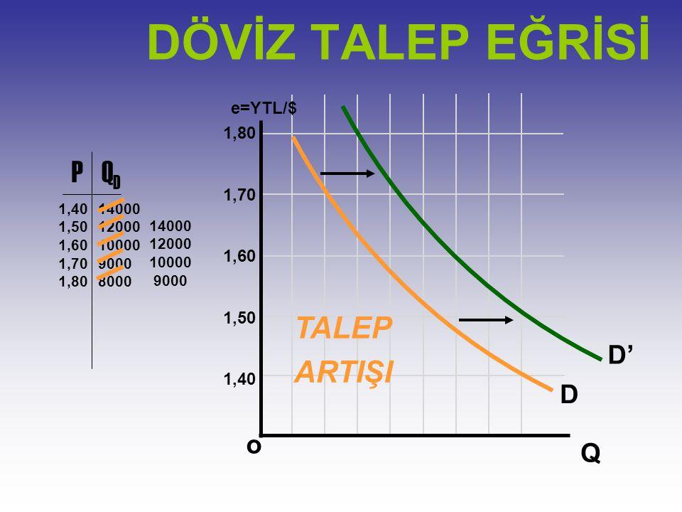DÖVİZ TALEP EĞRİSİ P QD TALEP ARTIŞI D' D o Q e=YTL/$ 1,80 1,70 1,60