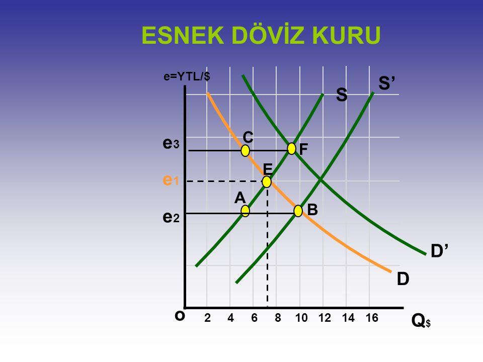 ESNEK DÖVİZ KURU S' S e3 e1 e2 D' D o Q$ C F E A B e=YTL/$