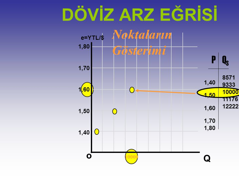 DÖVİZ ARZ EĞRİSİ Noktaların Gösterimi P QS o Q e=YTL/$ 1,80 1,70 1,60