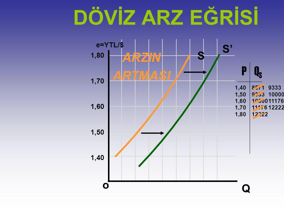 DÖVİZ ARZ EĞRİSİ ARZIN ARTMASI P QS S' S o Q e=YTL/$ 1,80 1,70 1,60