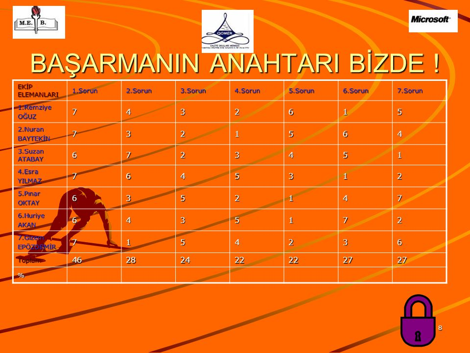 BAŞARMANIN ANAHTARI BİZDE !