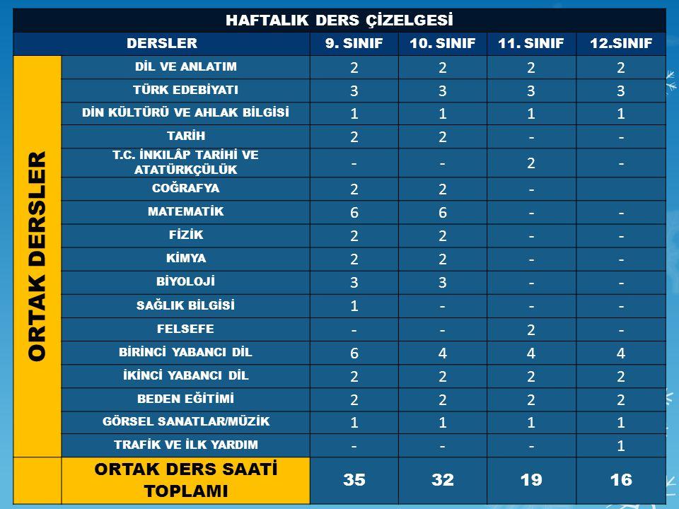 ORTAK DERSLER 2 3 1 - 6 4 ORTAK DERS SAATİ TOPLAMI 35 32 19 16
