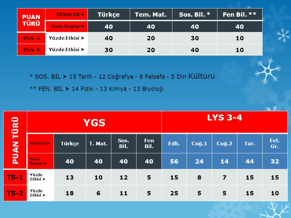 YGS LYS 3-4 PUAN TÜRÜ TS-1 TS-2 PUAN TÜRÜ Türkçe Tem. Mat. Sos. Bil. *