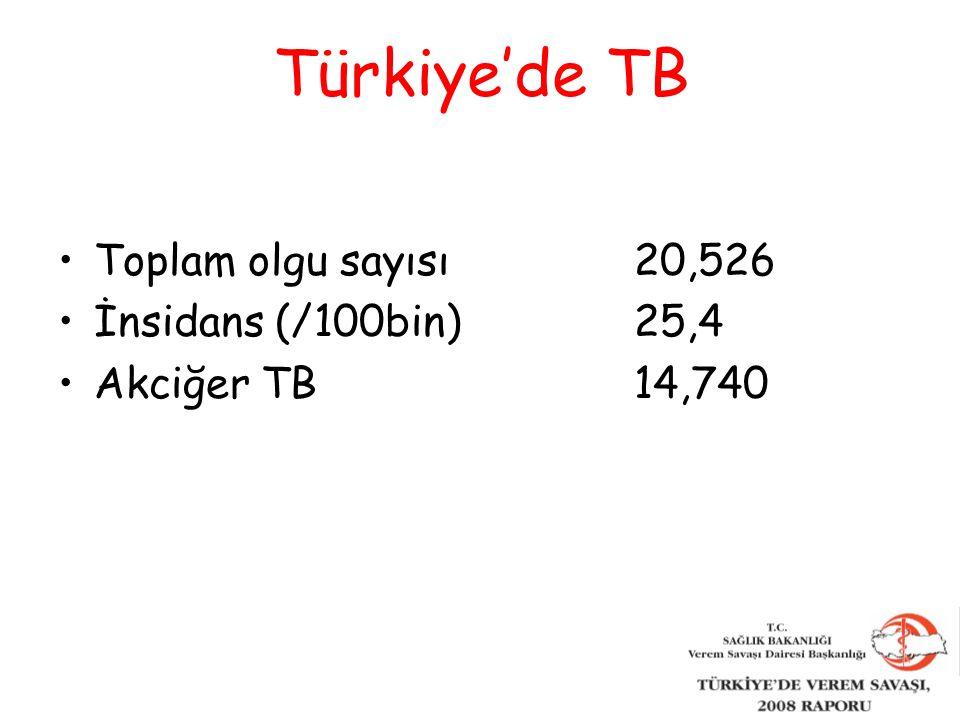 Türkiye'de TB Toplam olgu sayısı 20,526 İnsidans (/100bin) 25,4