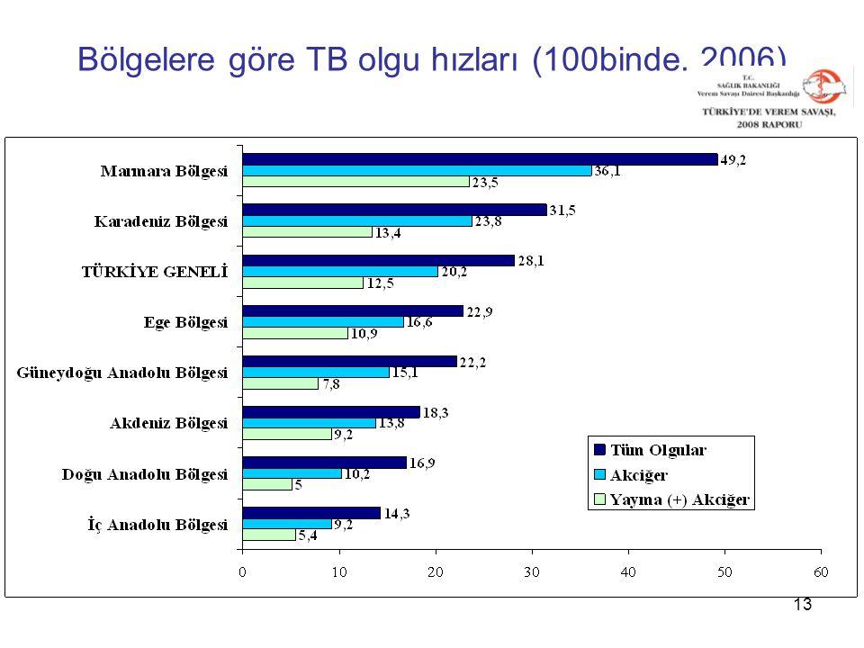 Bölgelere göre TB olgu hızları (100binde. 2006)