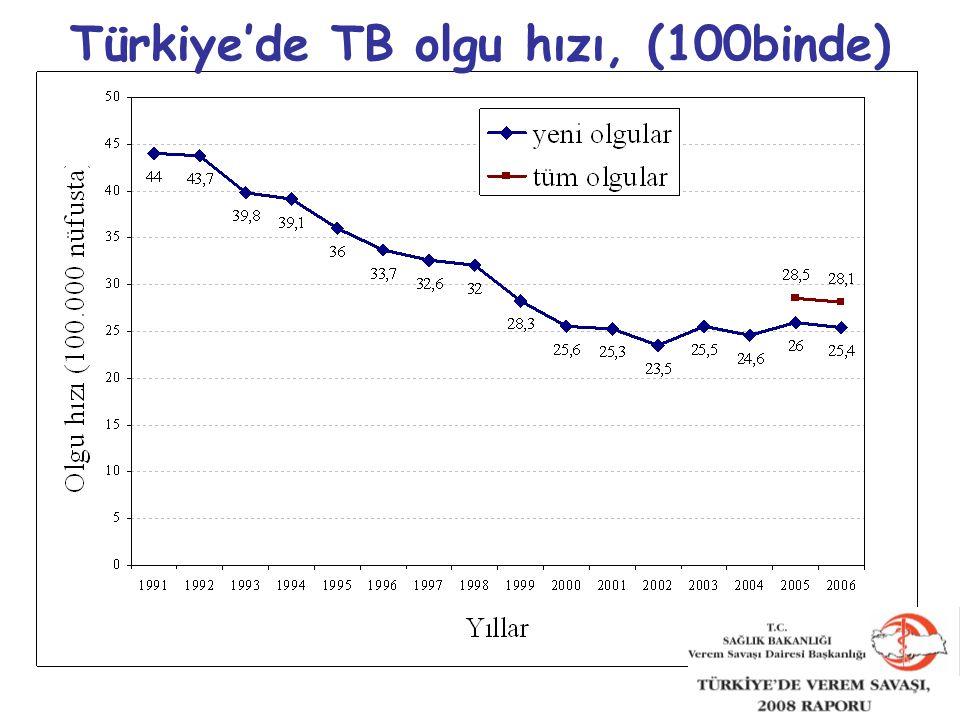 Türkiye'de TB olgu hızı, (100binde)