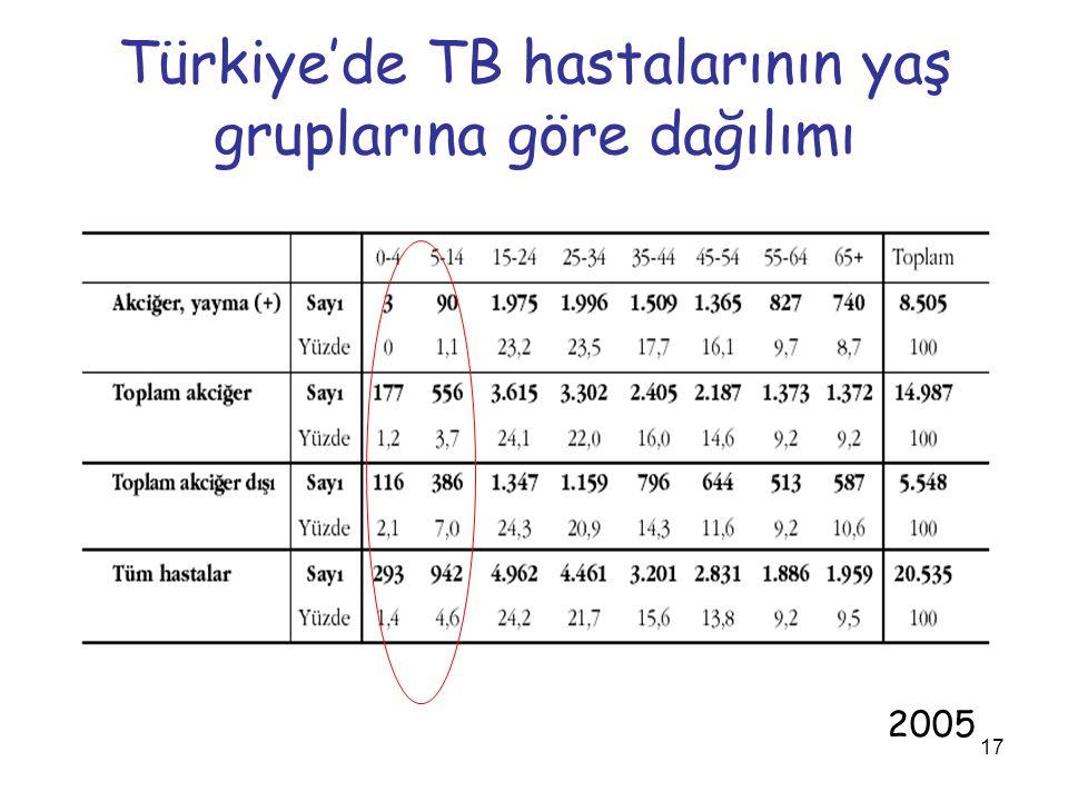 Türkiye'de TB hastalarının yaş gruplarına göre dağılımı