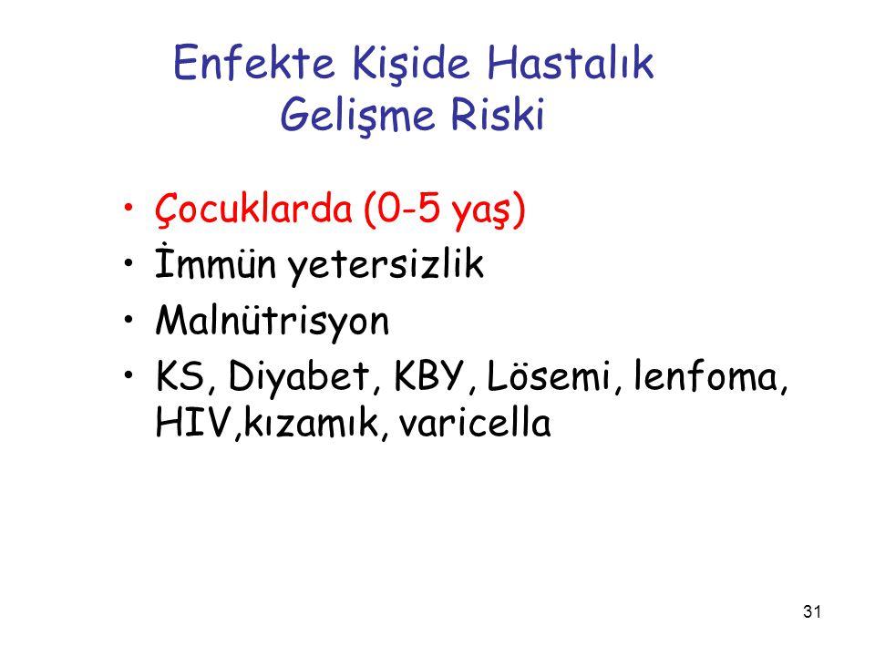 Enfekte Kişide Hastalık Gelişme Riski