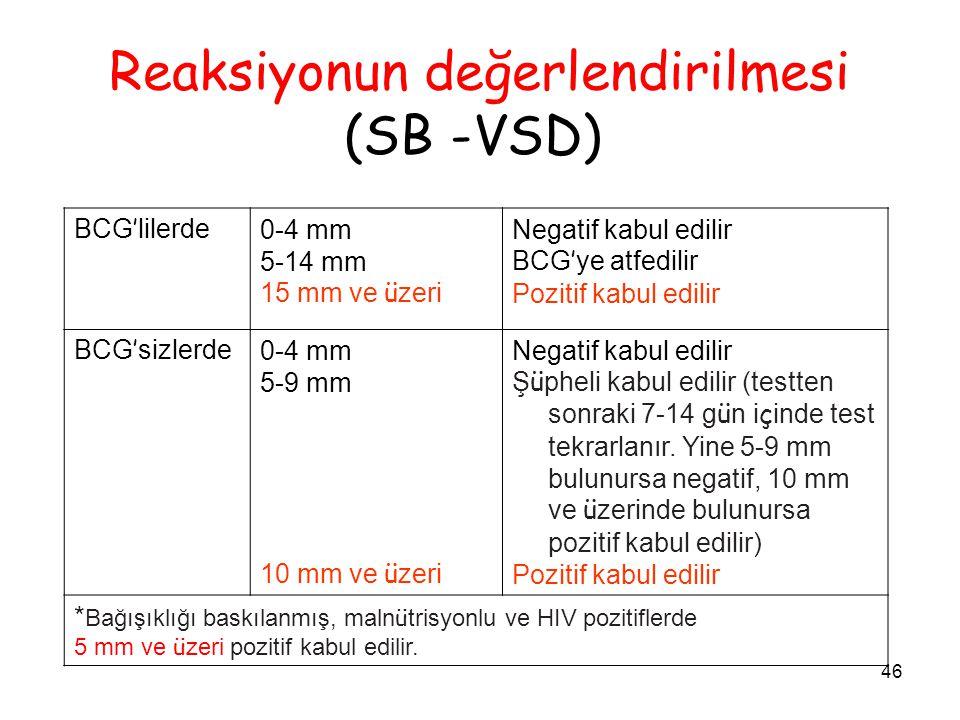 Reaksiyonun değerlendirilmesi (SB -VSD)
