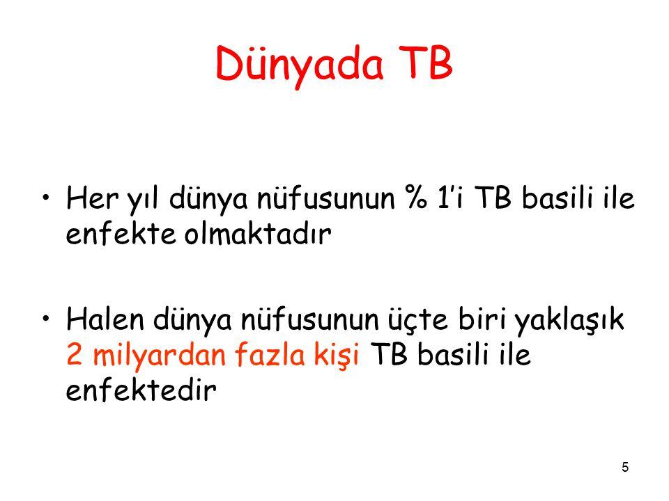Dünyada TB Her yıl dünya nüfusunun % 1'i TB basili ile enfekte olmaktadır.