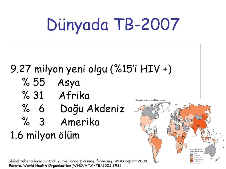 Dünyada TB-2007 9.27 milyon yeni olgu (%15'i HIV +) % 55 Asya