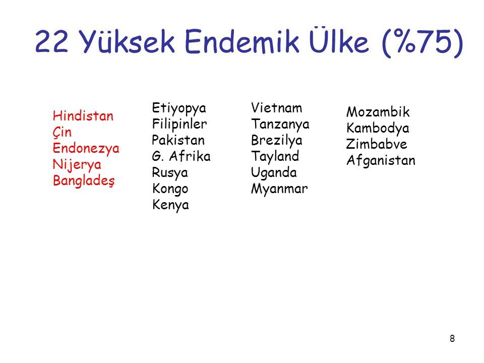 22 Yüksek Endemik Ülke (%75)