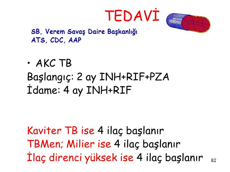 TEDAVİ AKC TB Başlangıç: 2 ay INH+RIF+PZA İdame: 4 ay INH+RIF