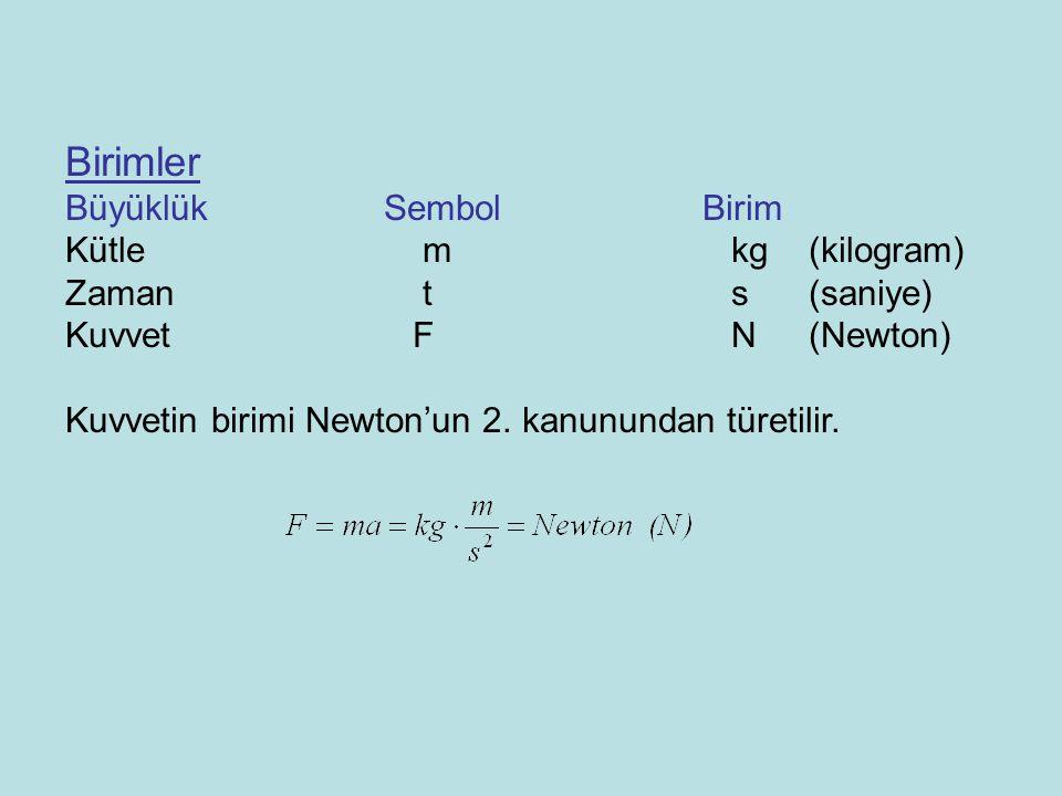 Birimler Büyüklük Sembol Birim Kütle m kg (kilogram)