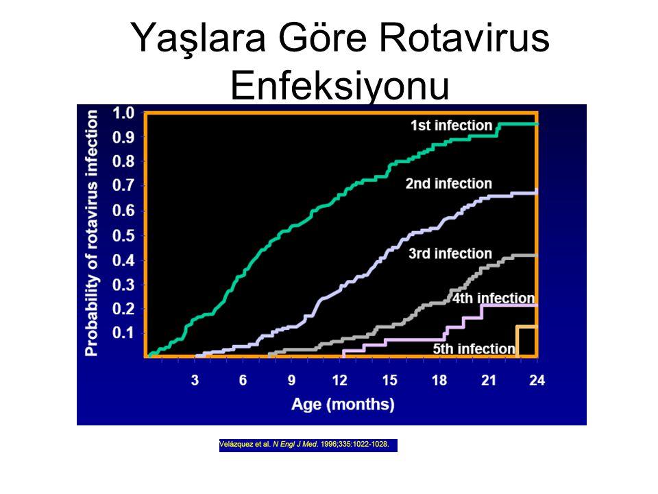 Yaşlara Göre Rotavirus Enfeksiyonu
