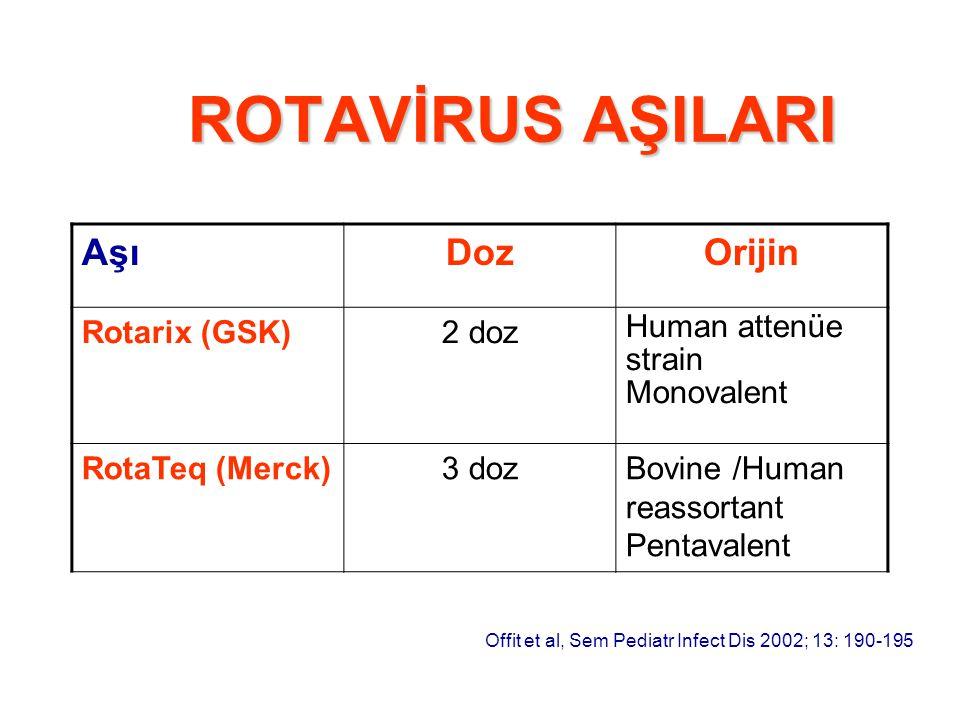 ROTAVİRUS AŞILARI Aşı Doz Orijin Rotarix (GSK) 2 doz
