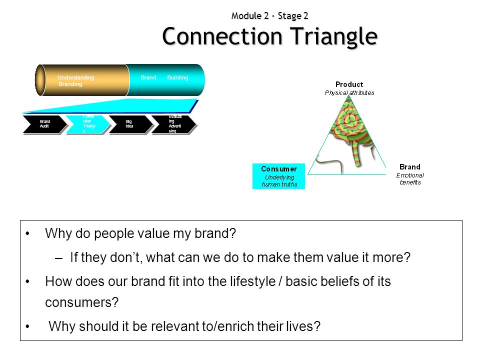Module 2 - Stage 2 Connection Triangle