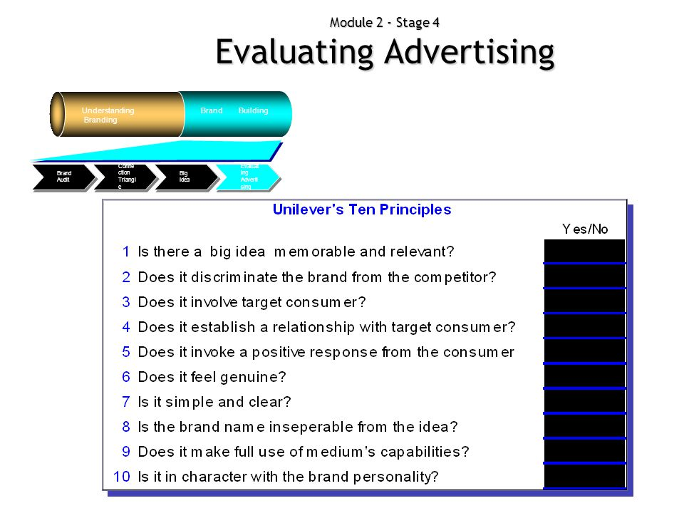 Module 2 - Stage 4 Evaluating Advertising