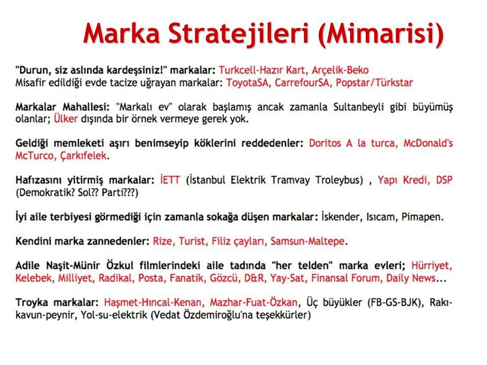Marka Stratejileri (Mimarisi)