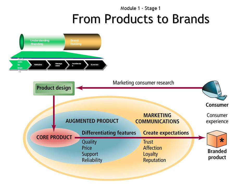 Module 1 - Stage 1 From Products to Brands