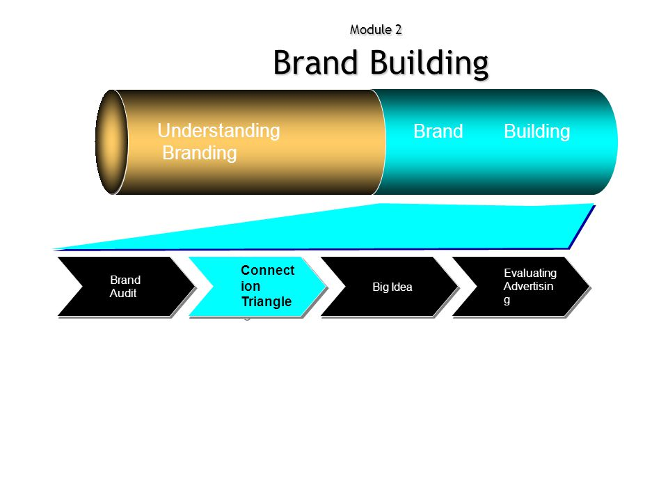 Understanding Brand Building Branding Connection Triangle