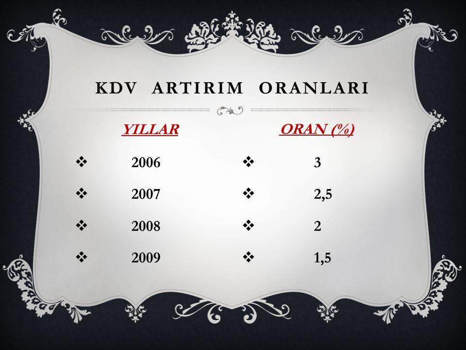 KDV ARTIRIM ORANLARI YILLAR ORAN (%) 2006 2007 2008 2009 3 2,5 2 1,5