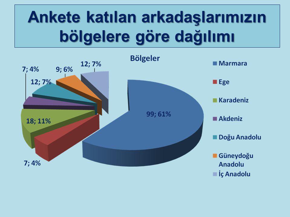 Ankete katılan arkadaşlarımızın bölgelere göre dağılımı