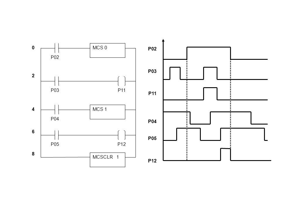 P02 P03 P11 P04 P05 P12 MCS 0 P02 P03 P11 MCS 1 P04 2 4 6 8 P05 P12 MCSCLR 1