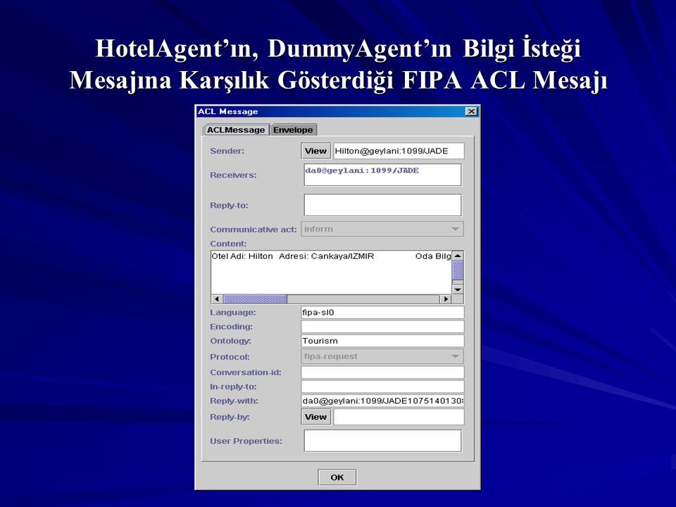 HotelAgent'ın, DummyAgent'ın Bilgi İsteği Mesajına Karşılık Gösterdiği FIPA ACL Mesajı