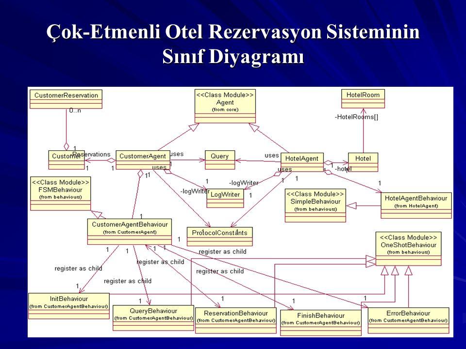 Çok-Etmenli Otel Rezervasyon Sisteminin Sınıf Diyagramı