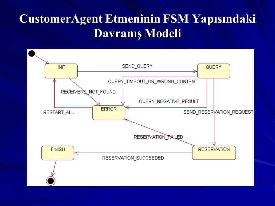 CustomerAgent Etmeninin FSM Yapısındaki Davranış Modeli