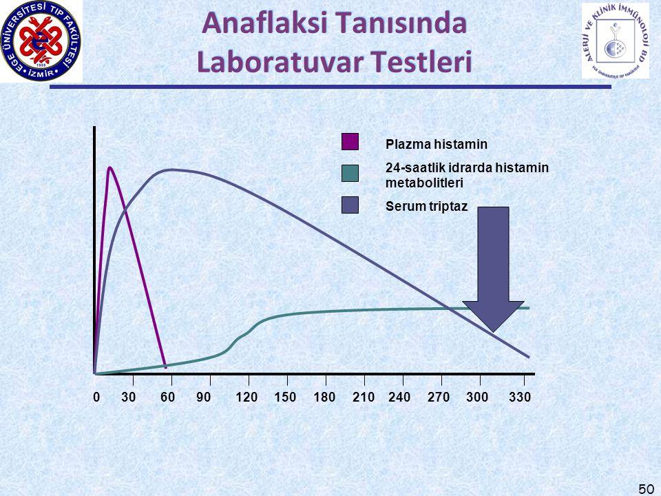 Anaflaksi Tanısında Laboratuvar Testleri