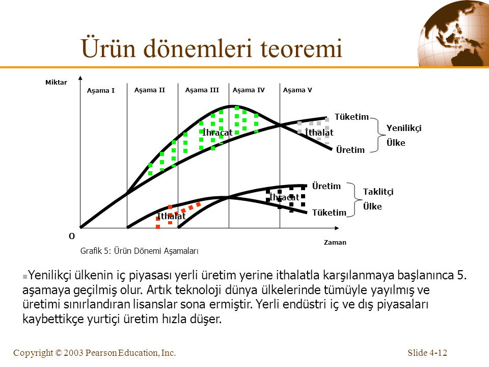 Ürün dönemleri teoremi